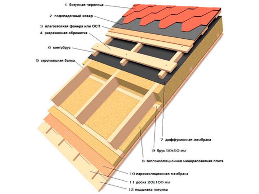 Гидроизоляция кирпича в септике